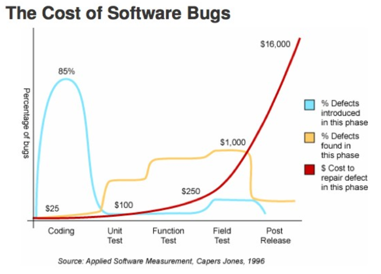 Le coût de résolution d'un bug augmente exponentiellement avec le délai de détection