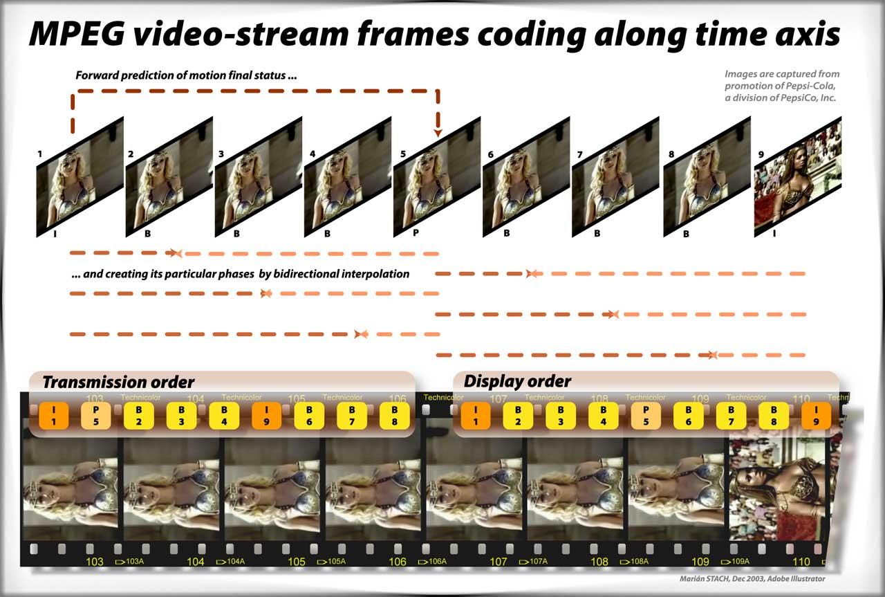 Principe de la compression vidéo MPEG (source, http://www.ntta.szm.com/Tutors/images/05_MPEG.jpg)