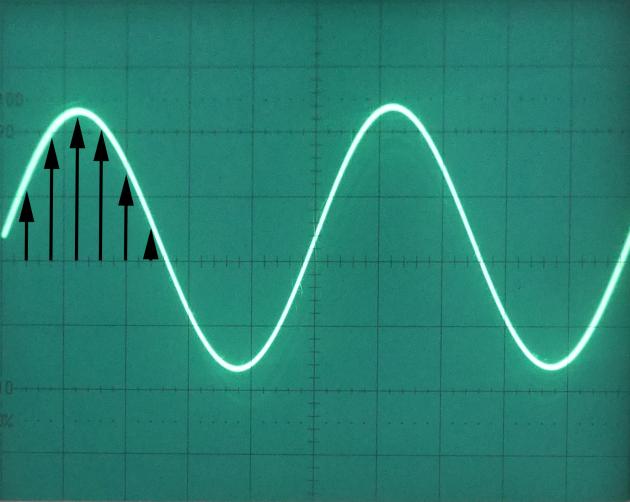 Echantillonnage du signal à fréquence faible