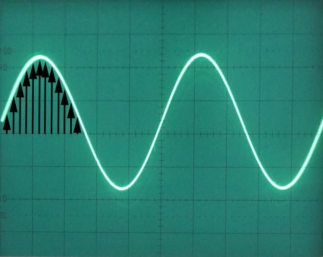 Echantillonnage à fréquence doublée