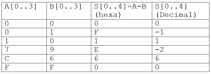 Exemples de valeurs de A, B et résultat de soustraction S=A-B