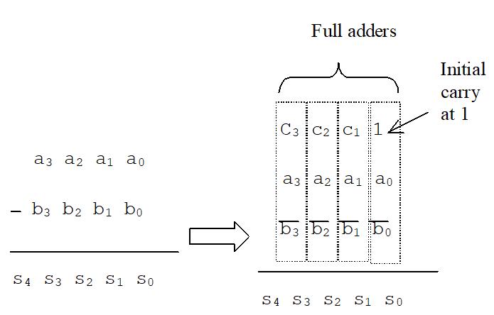 Principe de la soustraction de deux nombres binaires