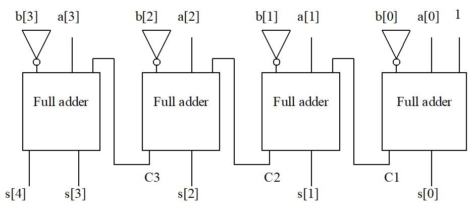Mise en cascade d'additonneurs et d'inverseurs pour fabriquer un soustracteur à n-bits