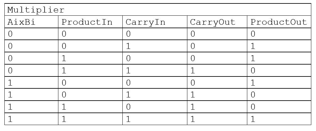 Table de vérité de la multiplication élémentaire