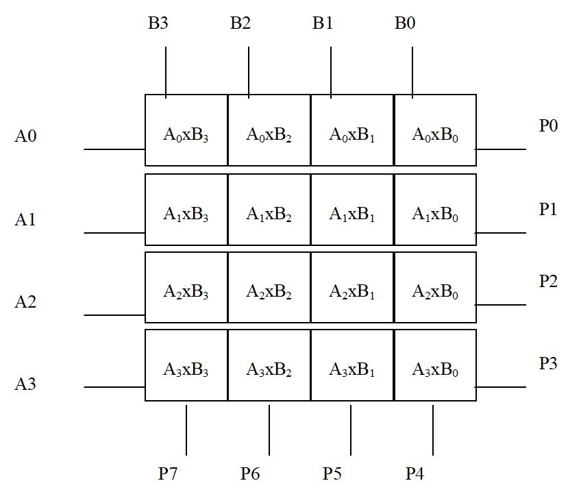 Topologie du multiplieur