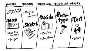 Méthode du Design Sprint