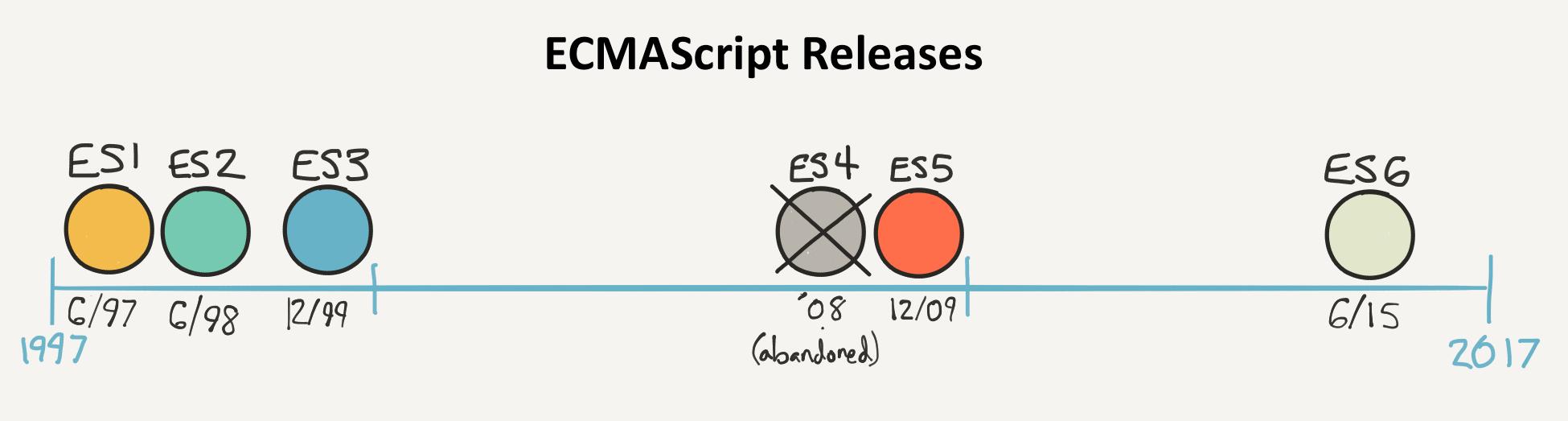 Chronologie des versions de ECMAScript/JavaScript