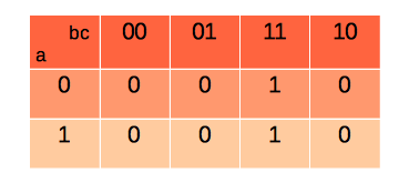 Tableau de Karnaugh pour une fonction à trois entrées