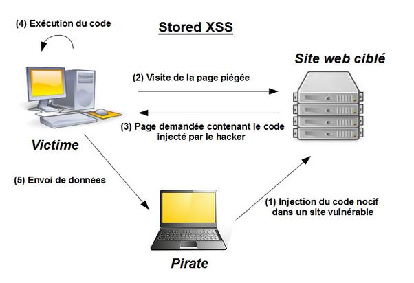 L'attaque se fait en 4 étapes. 1. Injection du code nocif par l'attaquant dans un site vulnérable 2. Visite de la page infectée par la victime 3. Envoi de la page demandée contenant le code dangereux par le site à la victime. 4. Exécution du code su