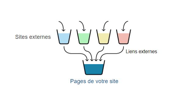 Notion de link juice : Sites externe dont les liens remplissent un seau représentant votre site