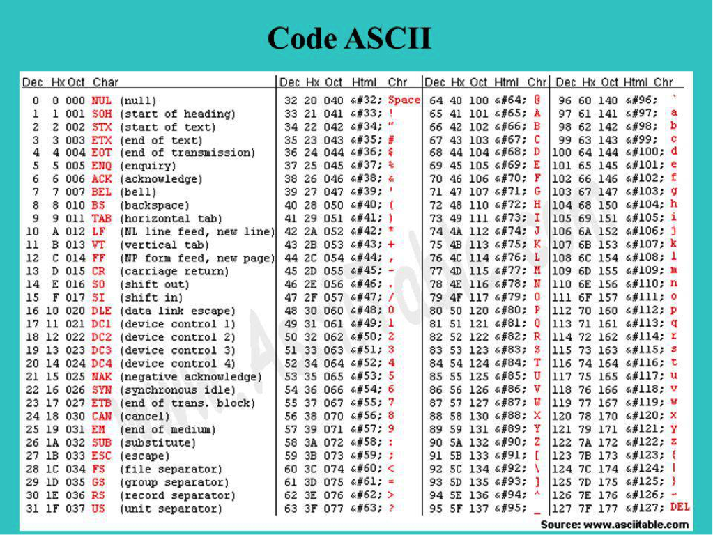 Code ASCII 7 bits