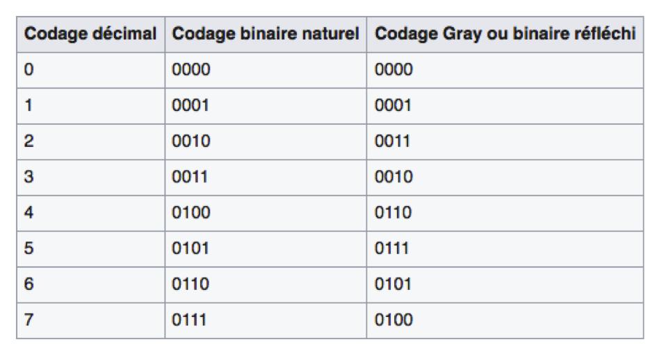 Code de Gray sur 4 bits