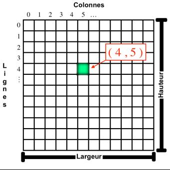Système de coordonnées d'un pixel, en ligne/colonne