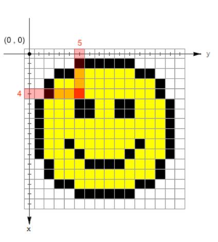 Système de coordonnées d'un pixel en abscisse et ordonnée (x,y), conservant l'ordre ligne/colonne et un repère direct