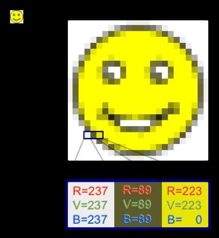 Triplets RVB constituant chaque pixel d'une image couleur. On observe au passage qu'un niveau de gris (situé entre blanc et noir) est une proportion en quantité égale de rouge, vert et bleu
