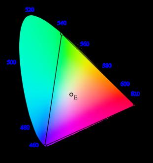Exemple de gamut : les couleurs représentables en RVB (dans le triangle) par rapport à l'ensemble des couleurs visibles (justifié plus loin) [source : Wikipédia]