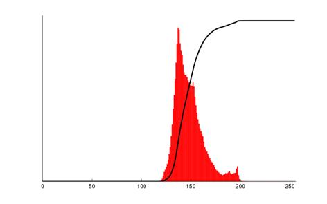 Hawkes bay : histogramme correspondant (en rouge) ainsi que l'histogramme cumulé (en noir) normalisé en échelle pour rester dans les limites du graphique [source : Wikipédia]