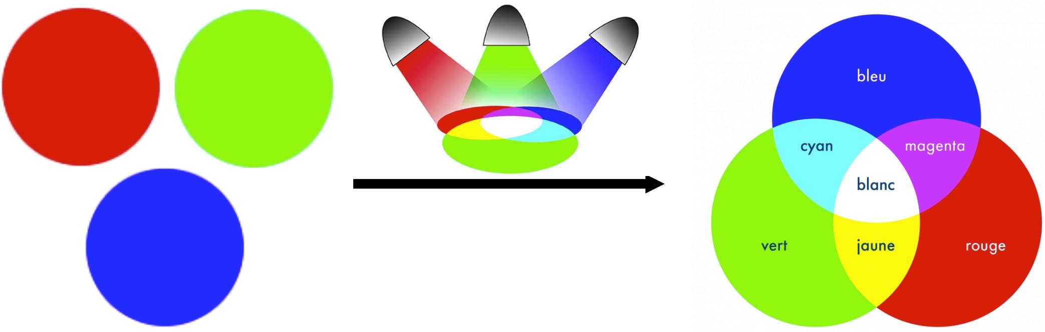 Synthèse additive : des lumières de base (couleurs primaires) s'ajoutent pour former les différentes couleurs