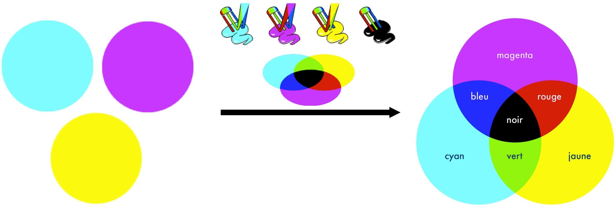 Synthèse soustractive : des pigments colorés (couleurs primaires) s'ajoutent pour former d'autres couleurs, par réfléchissement de lumière incidente