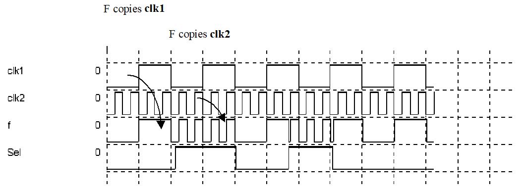 Simulation du multiplexeur en utilisant 2 horloges différentiées