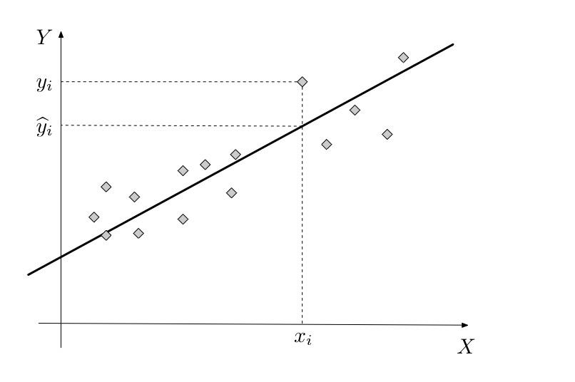 Figure 2.1 : Droite de régression