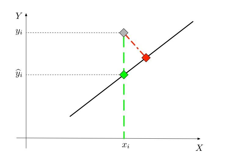 Figure 2.2 : Distance des moindres carrés