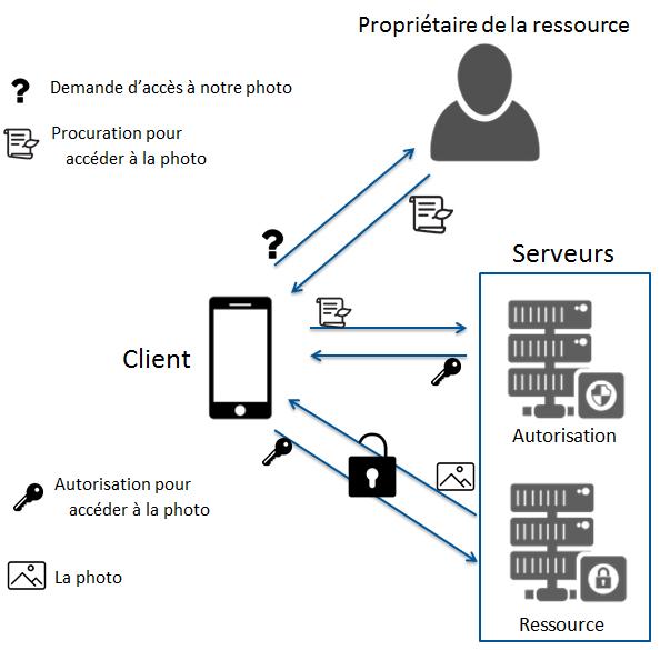 Schéma des relations entre les 4 rôles avec la biliothèque OAuth2. Tous les échanges de ressources passent par le client.