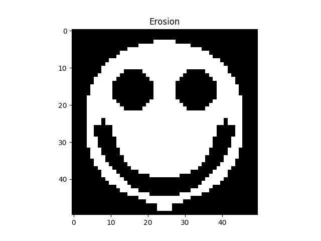 Smiley après érosion avec un élément structurant en croix de taille 5. Notez que les trous sont accentués