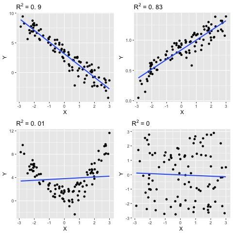 Exemples de coefficients de détermination