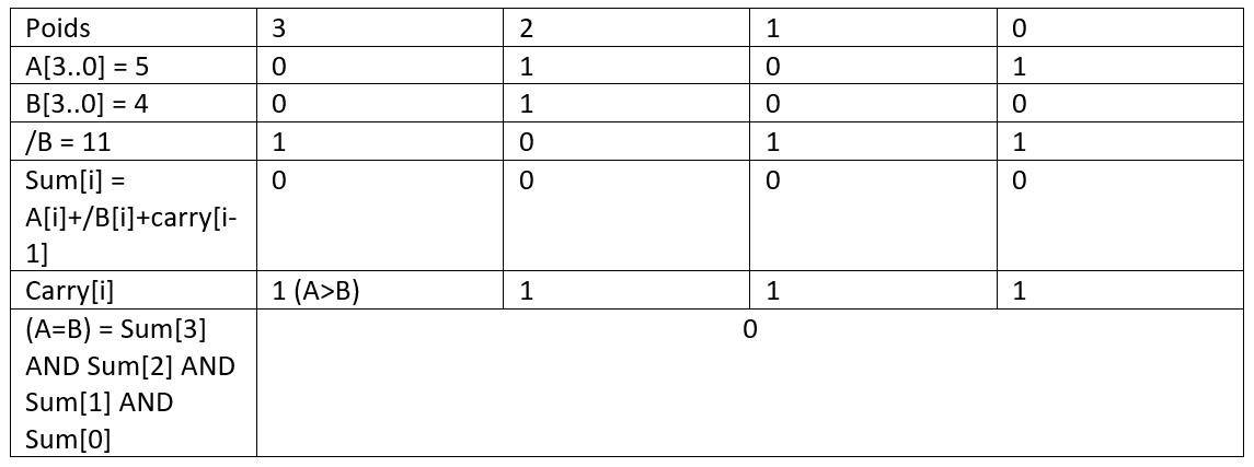 Détail du calcul de la comparaison des nombres 5 et 4