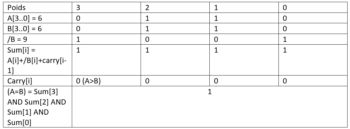 Détail de la comparaison de A et B, pour A=6 et B=6