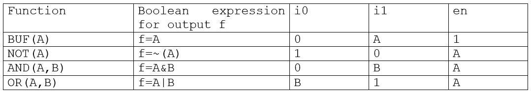 Exemple de portes logiques dérivées d'une cellule multiplexeur