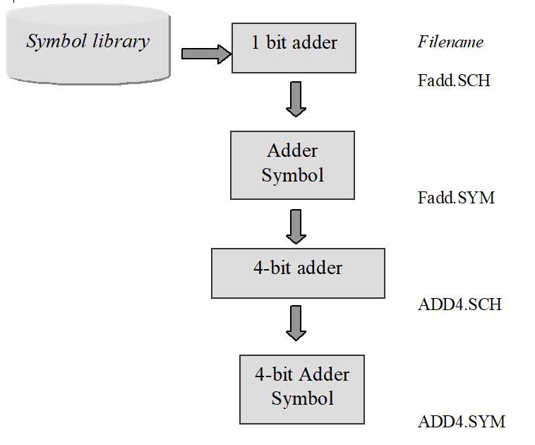 Conversion hiérachique de schémas sur la base de symboles utilisateur