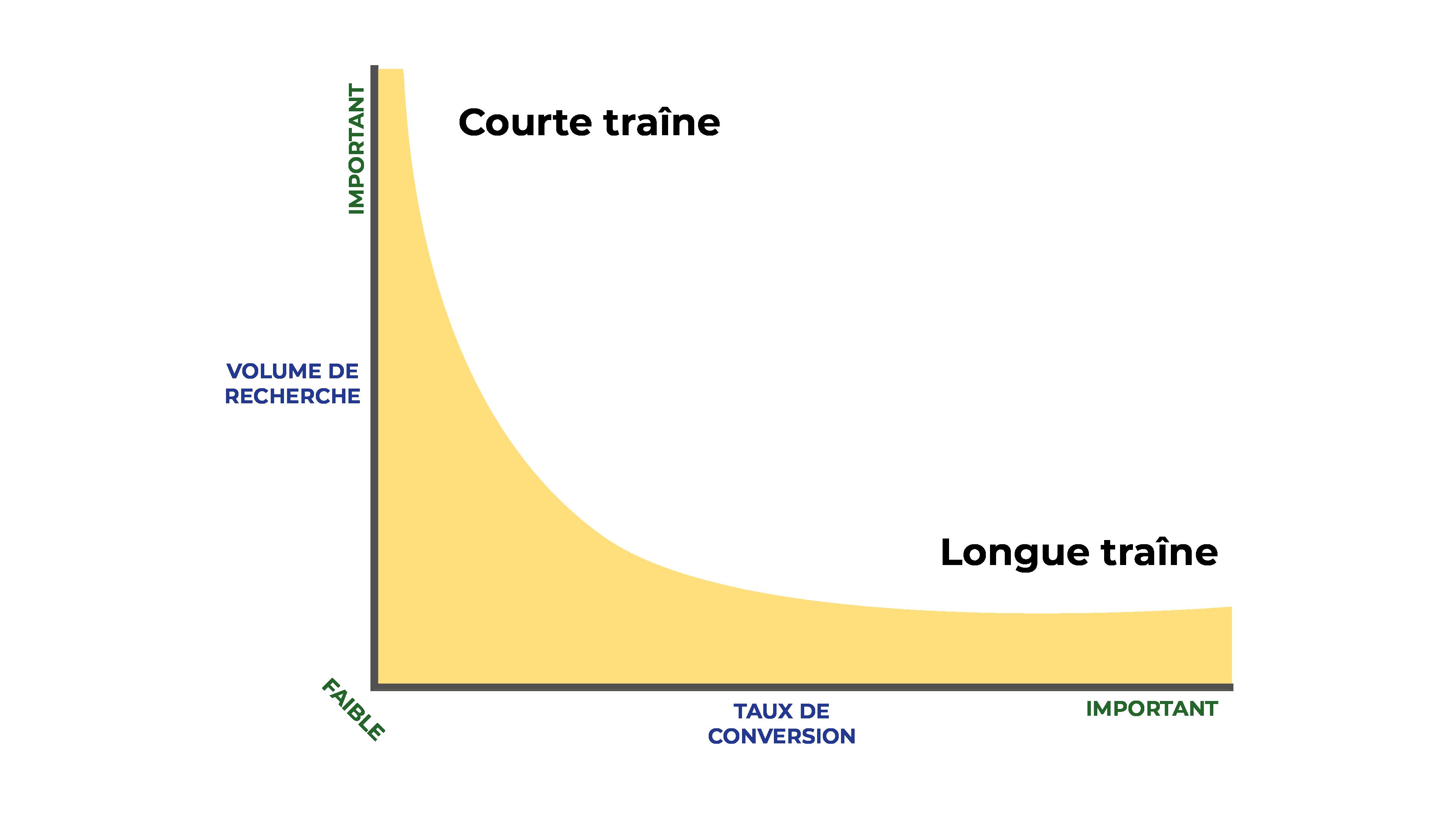 Un graphique présente la quantité de mots clés existant pour les deux types de mot clés : de courte traîne et longue traîne.