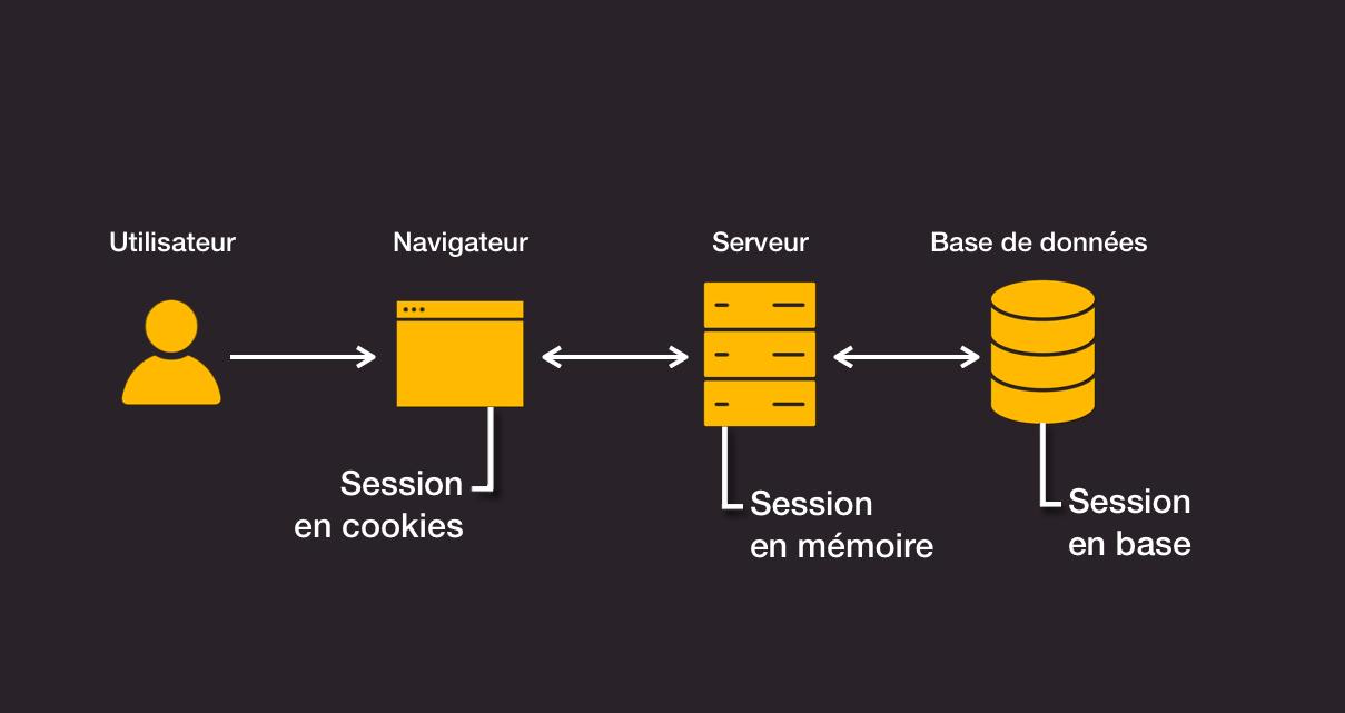 Côté client (session en cookie), côté serveur (session en mémoire), côté base de données (session en base).