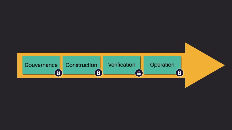 Les 4 phases du développement logiciel sécurisé
