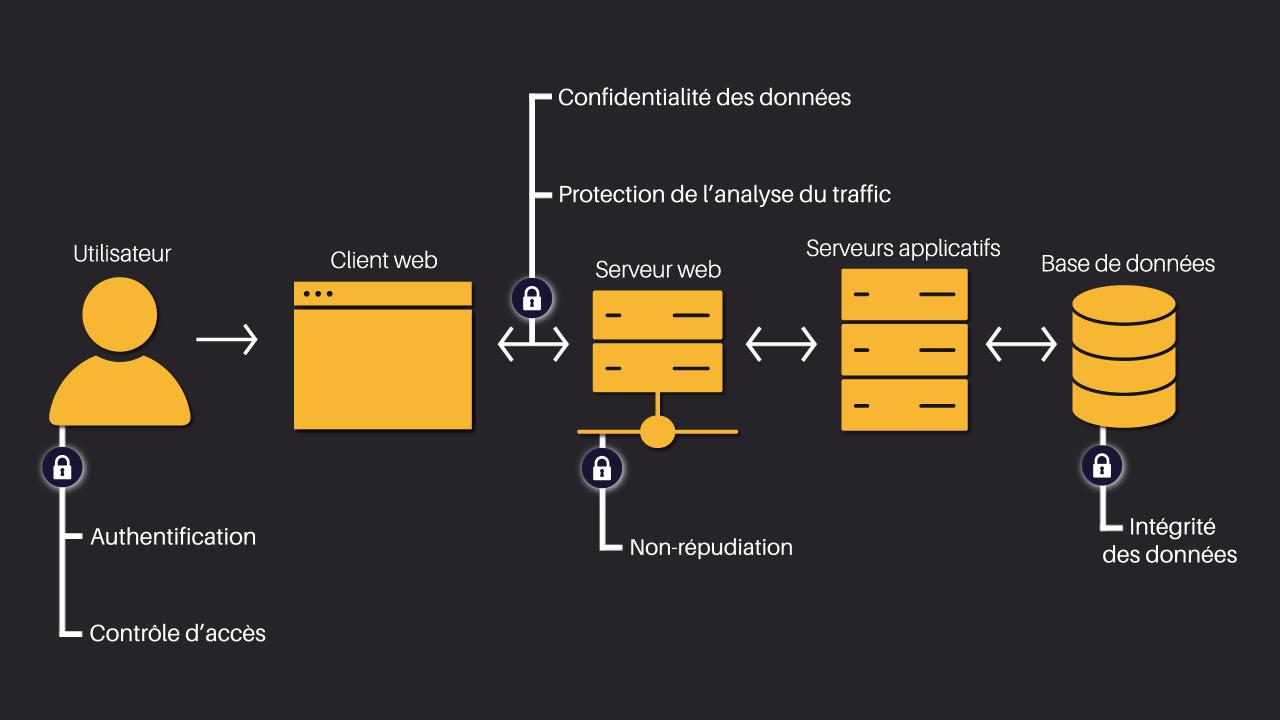Ce schéma illustre l'interaction d'un utilisateur avec une application web. A chaque étape de l'interaction (lieu dans l'architecture des serveurs, BDD, etc) nous voyons apparaitre le risque de sécurité lié. Ces risques sont ceux évoqués dans le ch