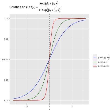 Figure 4.3 : Exemples de courbes en S