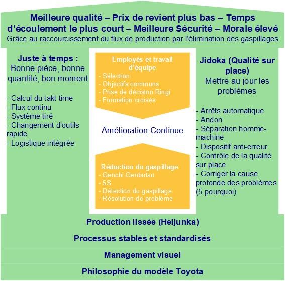 Le Toyota Production System : la référence de toutes les maisons du Lean