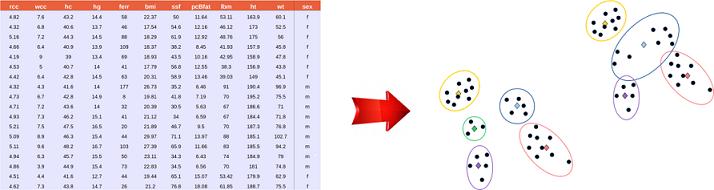 Tableau de données Figure après clustering des données