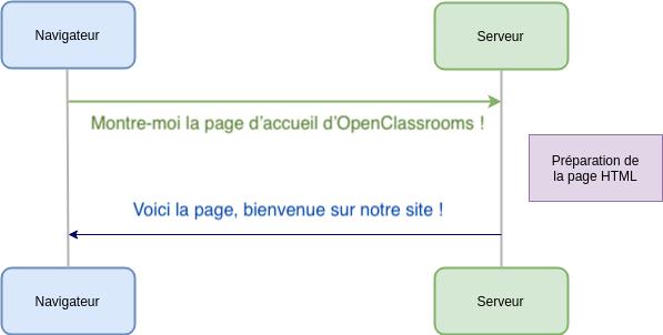 Et le serveur répond par une page HTML !