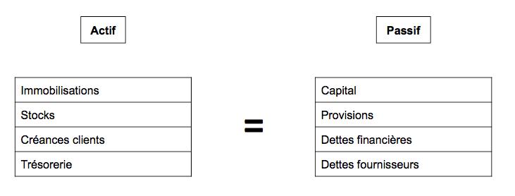 Bilan simplifié