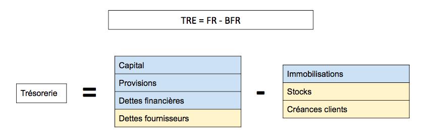 On obtient alors la formule TRE = FR - BFR