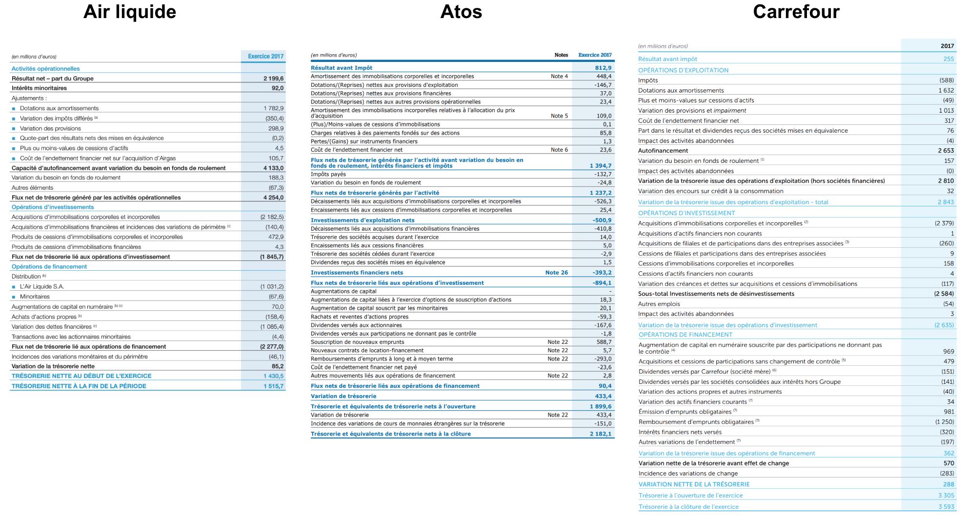 Cash-flow consolidés d'une entreprise de service (Atos), d'une entreprise de distribution (Carrfour) et d'une société industrielle (Air Liquide).