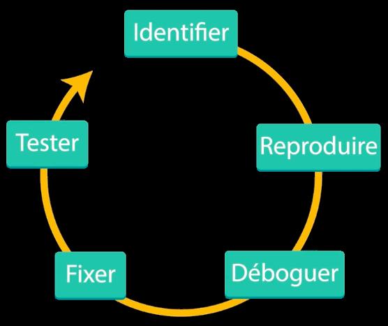 Les étapes de résolution d'un bug