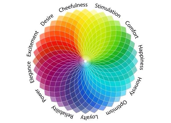 Roue chromatique de signification des couleurs : gaîté, stimulation, confort, bonheur, honnêteté, optimisme, loyauté, sérieux, pouvoir, élégance, excitation, désir