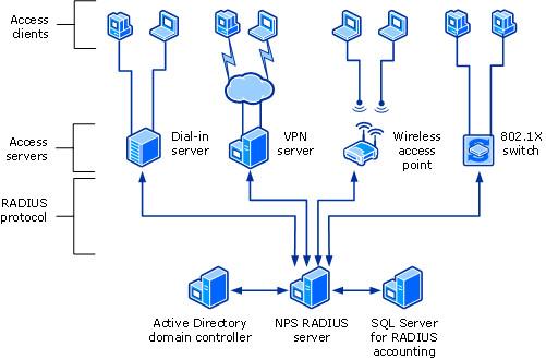 Illustration (issue du site de microsoft) concernant le fonctionnement de RADIUS au travers du serveur NPS de Windows Server