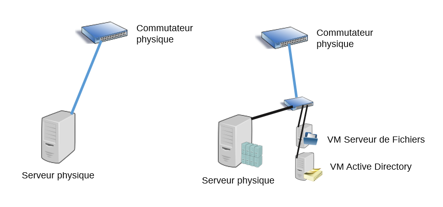 Serveur physique sans et avec rôle Hyper-V