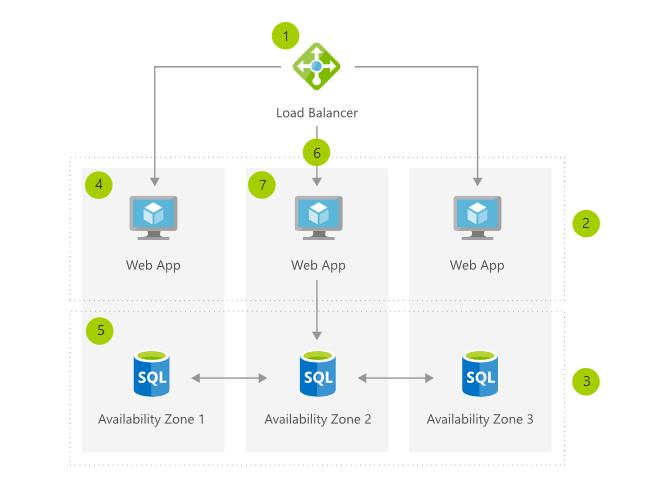 Schéma Microsoft décrivant les zones de disponibilités