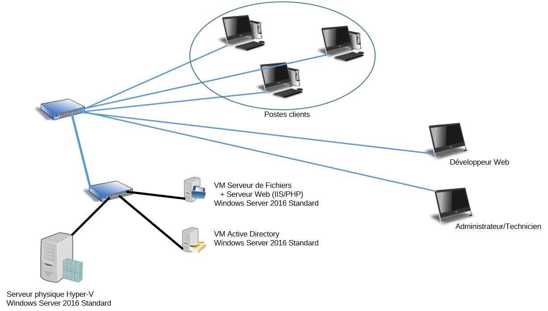 Architecture globale de votre réseau